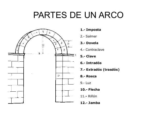 Resultado de imaxes para partes de un arco t cnicas y - Que es un porche en arquitectura ...