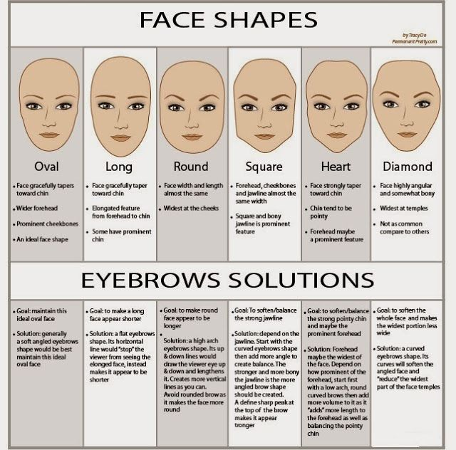 Thick Eyebrow Shapes Chart Eyebrows Shapes Accord...
