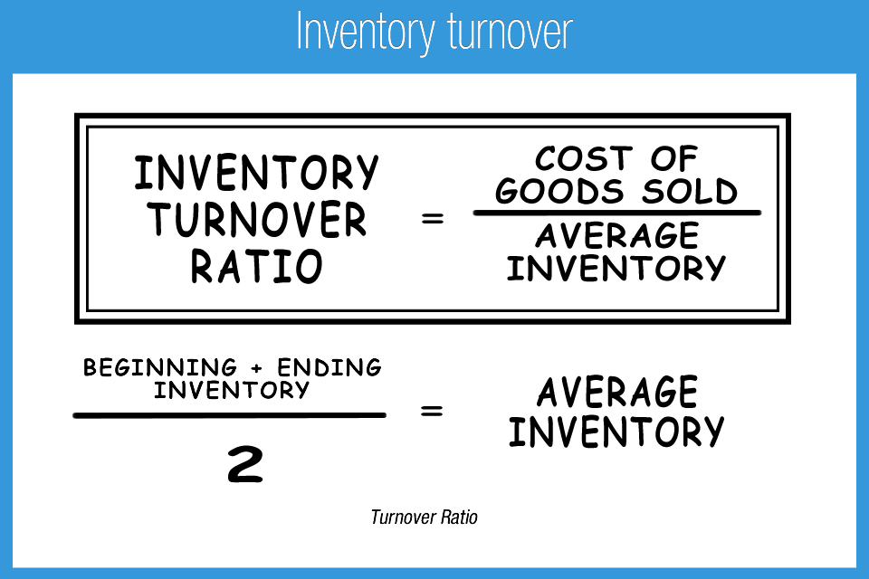 industries with highest inventory turnover ratio | Retail ...