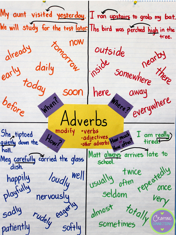 Anchors away monday adverbs loved that lesson by crafting connections and  great project to do reinforce the concept also rh pinterest