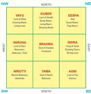 Vaastu vastu article sacred spaces pinterest for Home designs according to vastu shastra