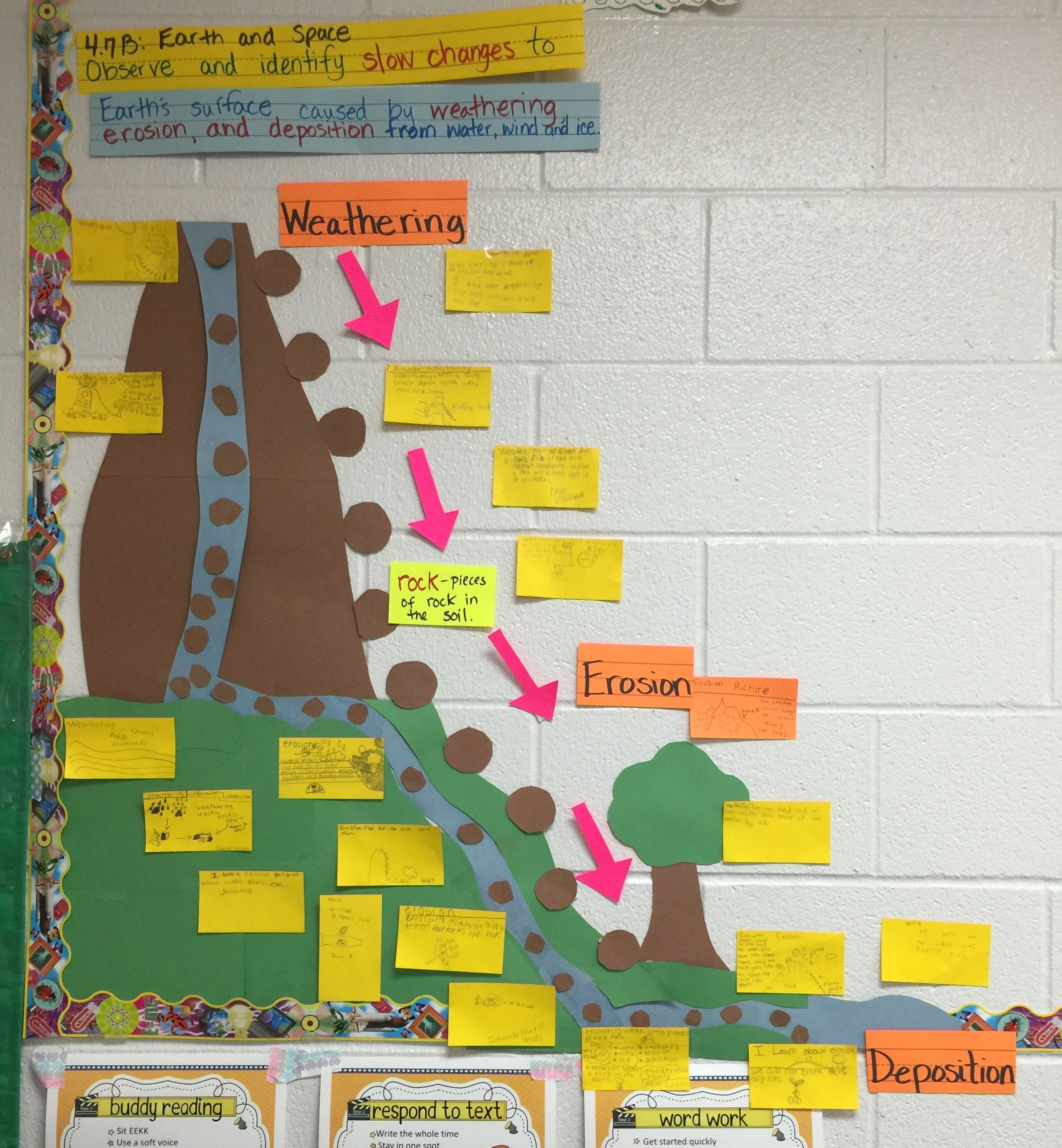 hight resolution of Science TEKS 4.7B Slow changes to the Earth's surface.   Science word wall