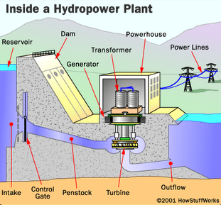 Hydroelectric Power Generator Station Design Pdf