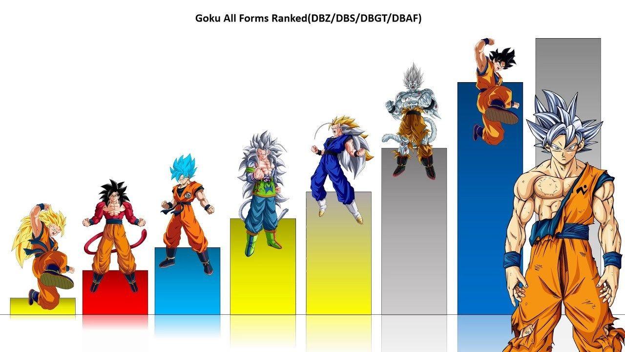 Charliezelenoff Andrewhartleyboxer Goku All Ssj Forms Ranked Dbz Dbs Dbgt Dbaf Charliecaliph 2020 Mma Dbz Goku Goku All Forms