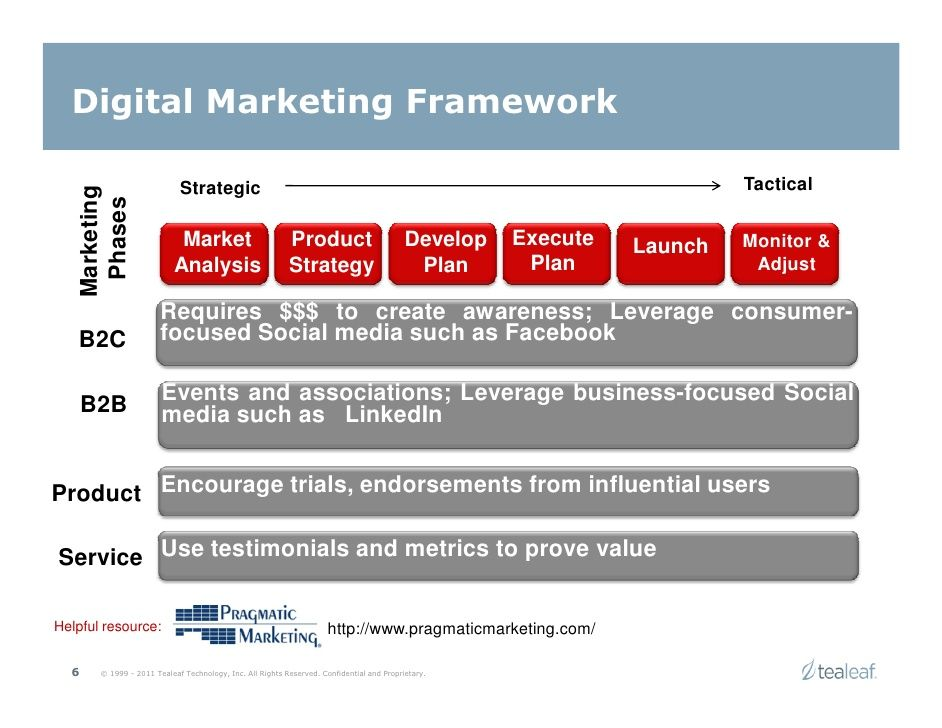 Cool Digital Marketing Framework  Digital Marketing Strategy