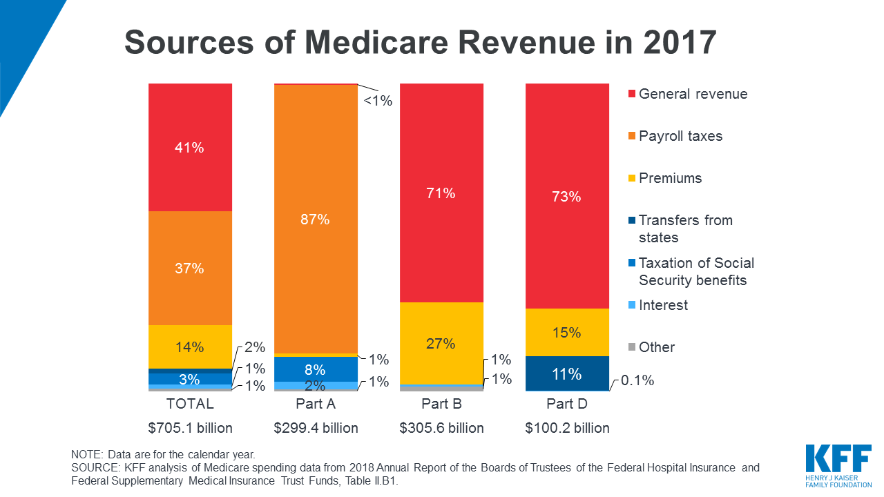 """In 2017, Medicare benefit payments totaled 688 billion"