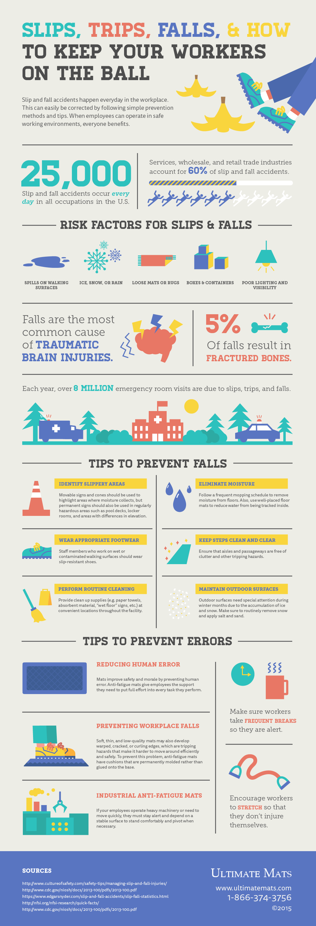 Slips, Trips, Falls and How to Keep Your Workers on the Ball #infographic