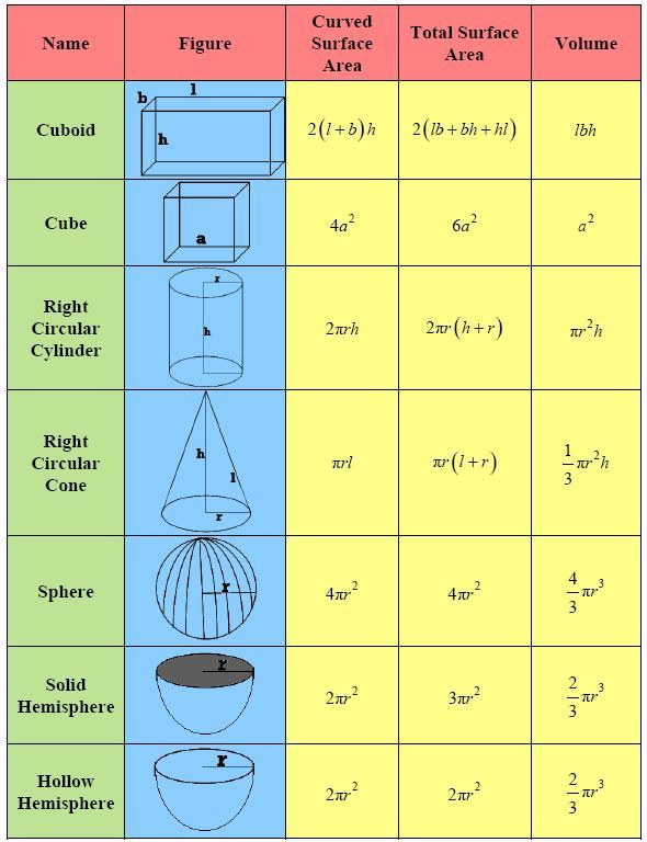 Volume Ms Roy S Grade 7 Math Area And Volume Surface Mathematics Volume worksheets 7th grade