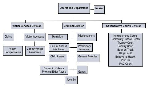 District Attorney  Operations Organization Chart  San Francisco