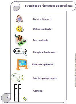 Affichage Des Strategies De Resolution De Problemes Resolution De Probleme Mathematiques Pour Enfants Problemes Mathematiques