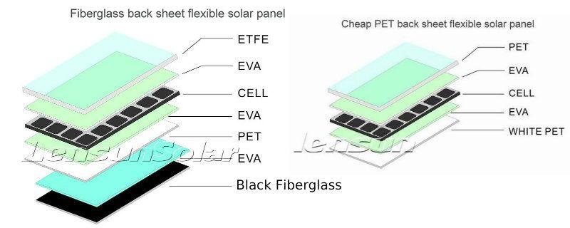 Lensun Semi Flexible 100 Watt Solar Panel Review 100 Watt Solar Panel Flexible Solar Panels Solar Panels