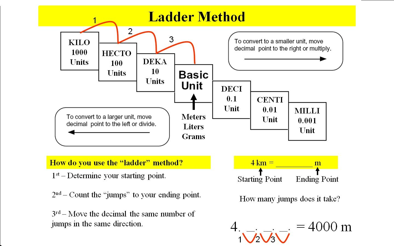 Metric System Ladder