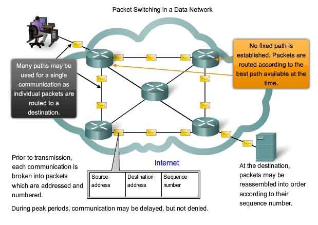 Packet Switching In A Data Network Packet Switching Data Network Networking