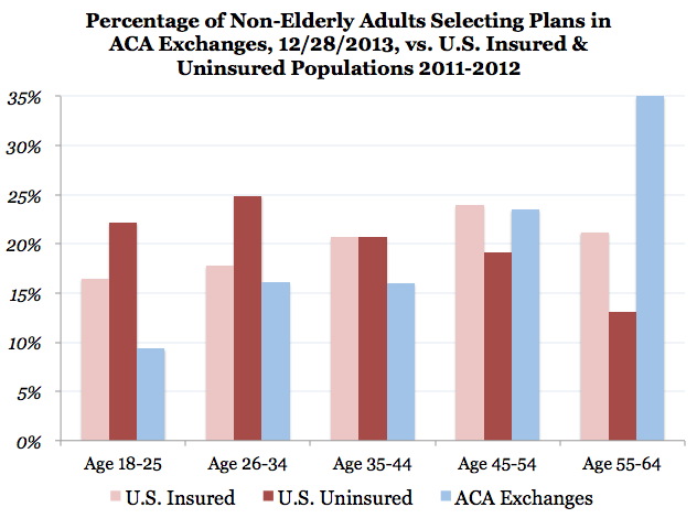 Even Though Lack Of Insurance In Common Among All Age Groups It S