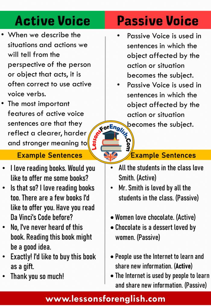 Active Voice And Passive Voice Definition And Example Sentences Active Voice When We Describe The Si Active Voice Active Voice And Passive Voice Passive Voice