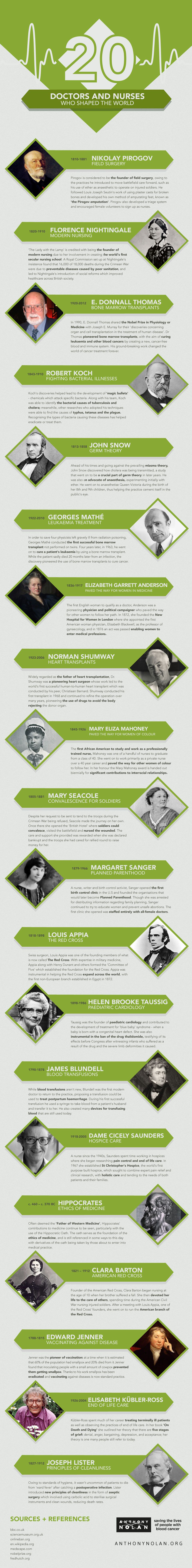 20 Doctors & Nurses Who Shaped the World