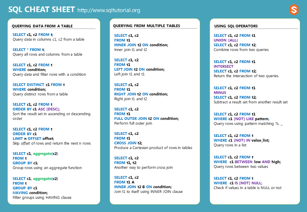 Sql Cheat Sheet Download Pdf It In Pdf Or Png Format Informatica
