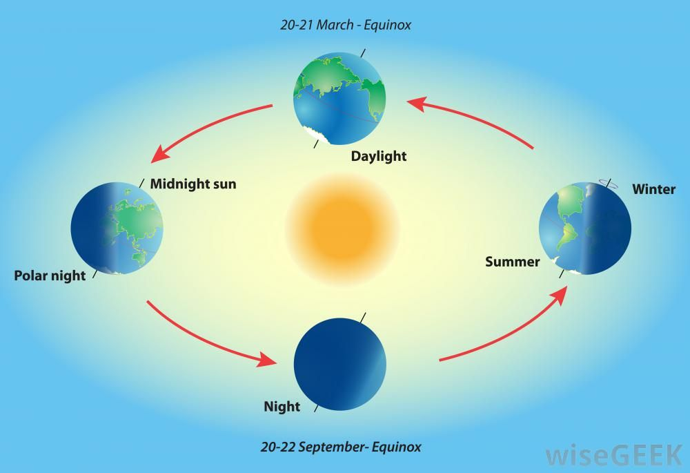 39+ Of the fall and spring equinox and suns revolution information