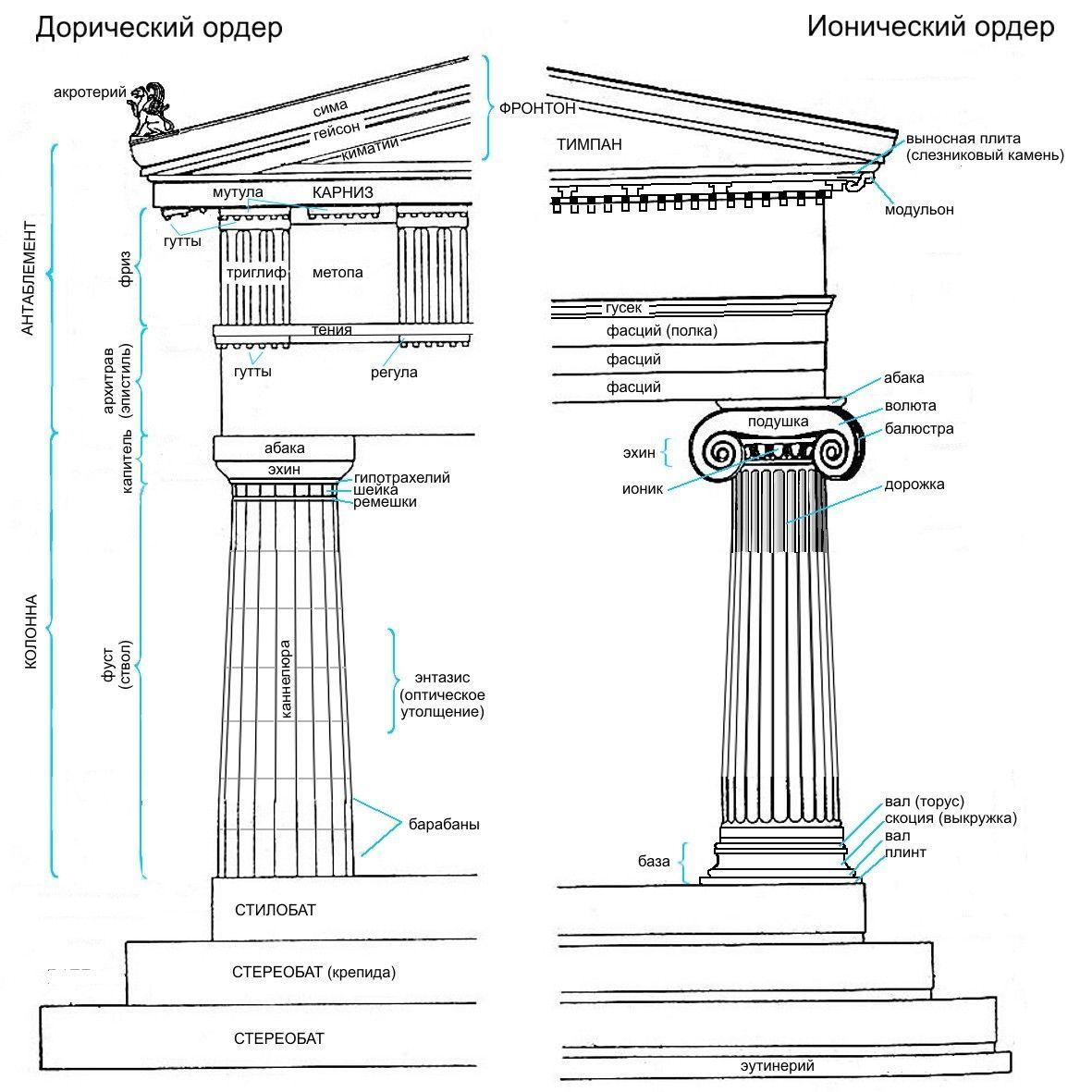Architectureinterior
