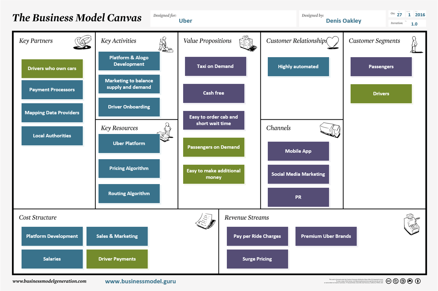 Uber Business Model Canvas  Context Analysis