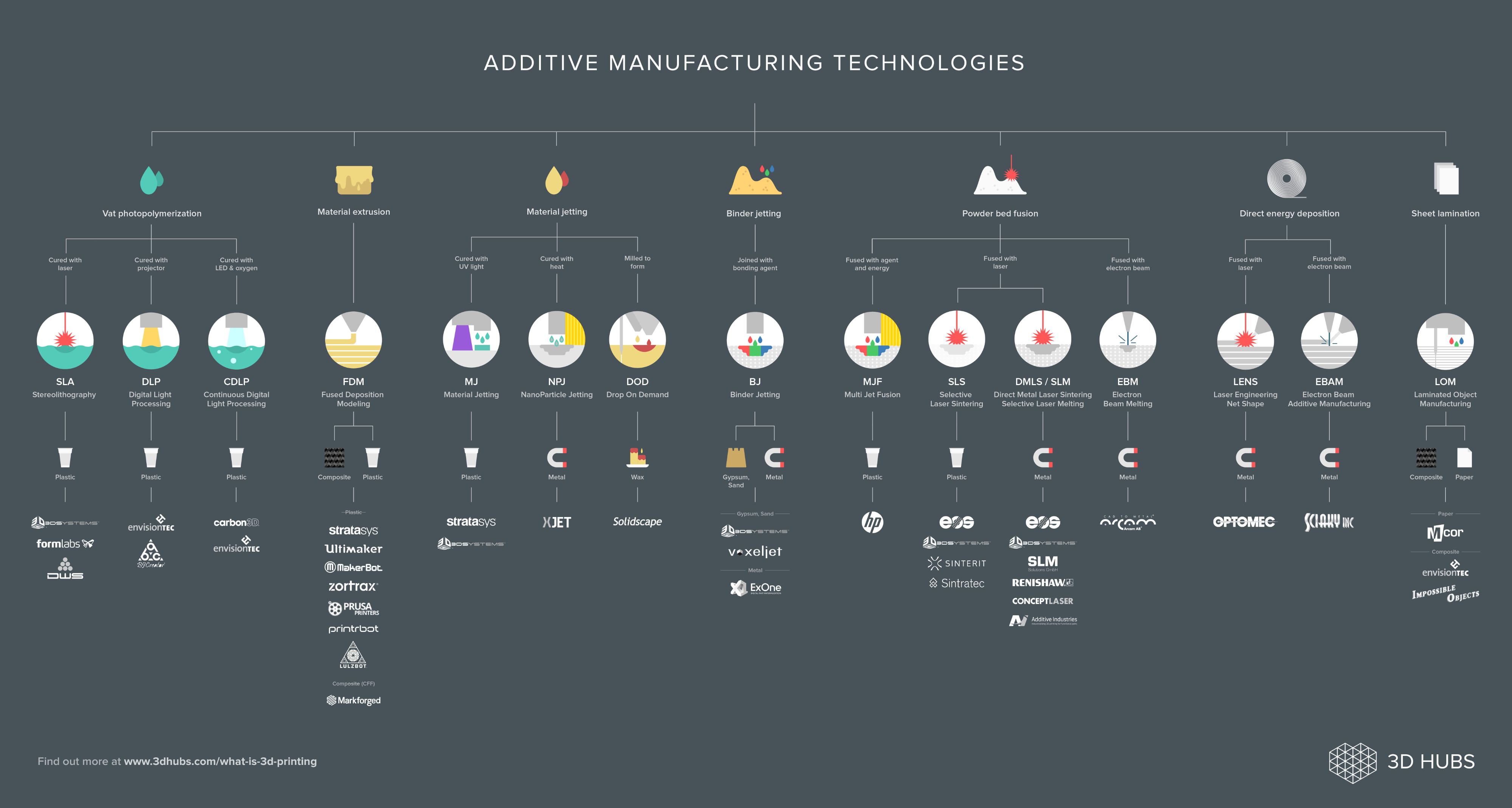 What is 3D Printing? | 3d printer | 3d printing technology