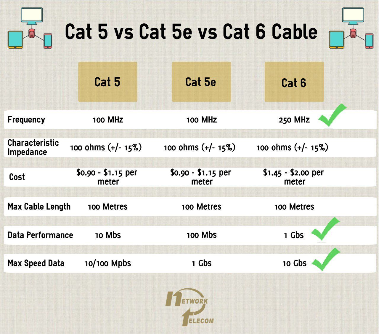 Are You Using The Right Cable Speed? [Infographic