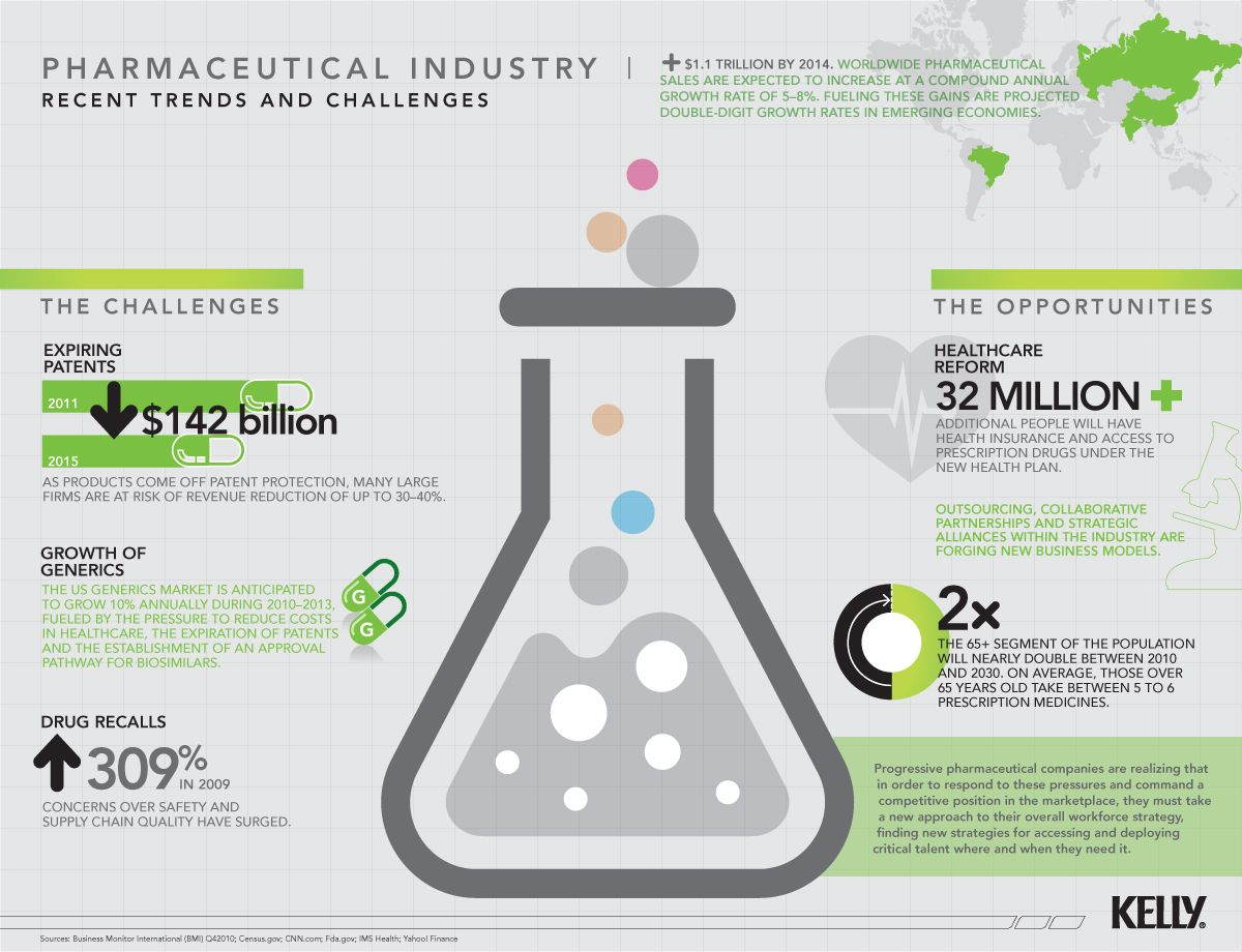 environmental factors of pharmaceutical industry in bangladesh Bmi view: bangladesh &#39 s pharmaceutical market will continue to post high growth rates over the forecast period, driven by economic development and.