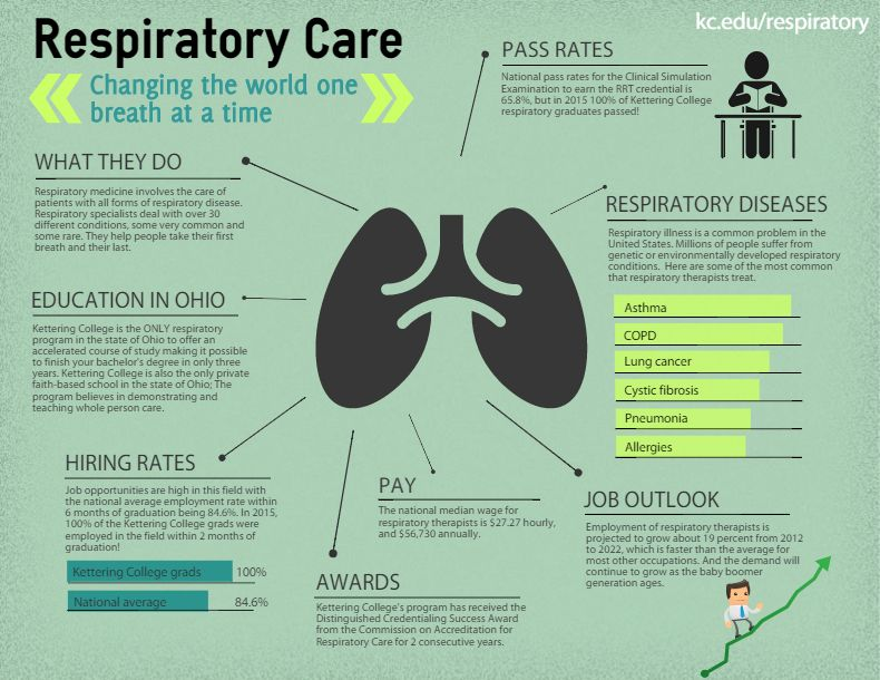 Local Respiratory Therapy Programs Report 100 Employment