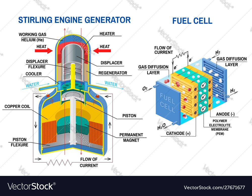 Stirling Engine Generator And Fuel Cell Diagram Vector