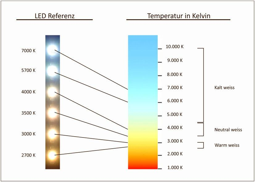 Resultado de imagem para 3000 kelvin Leds, Iluminação