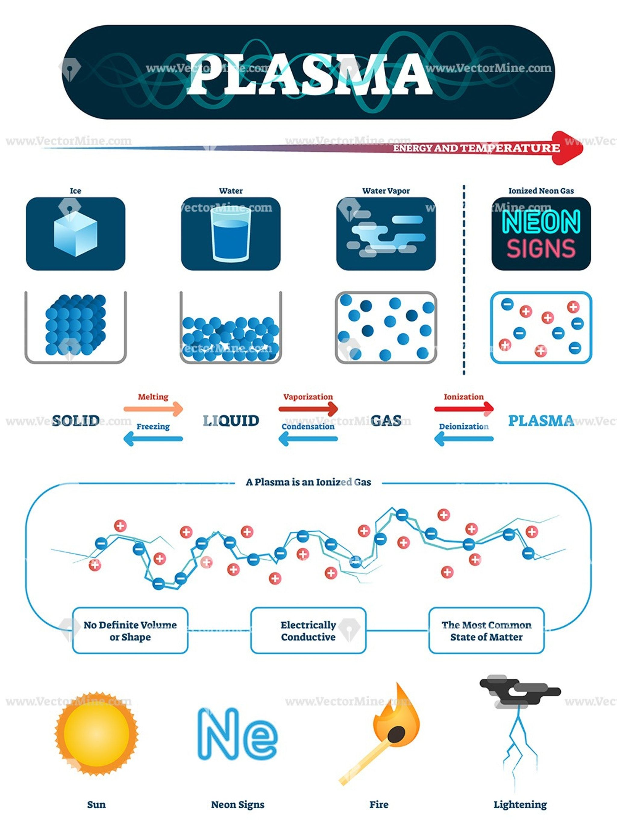 Plasma Vector Illustration Infographic Molecular Diagram