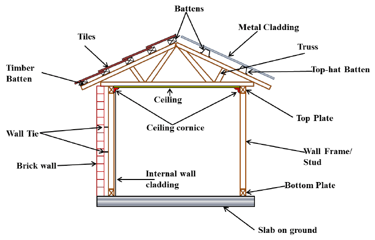 a basic diagram of brick veneer wall with a truss roof on construction wall structure general info id=53688