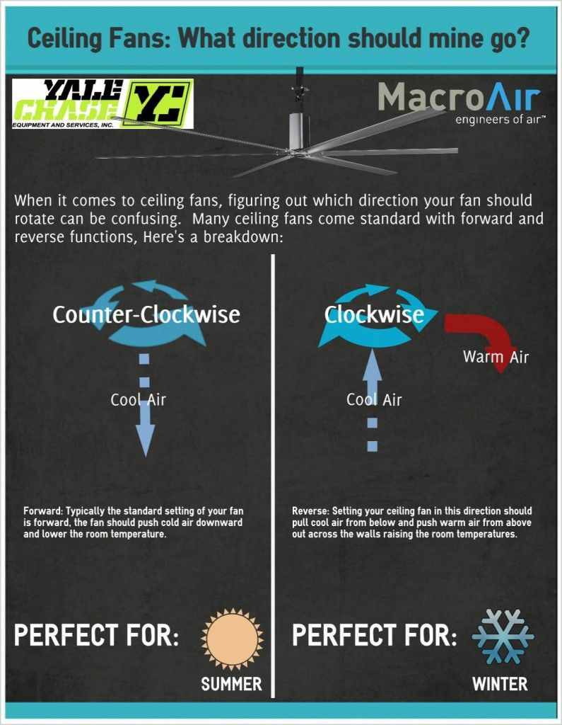 What Is The Proper Ceiling Fan Direction For Hot And Cold?