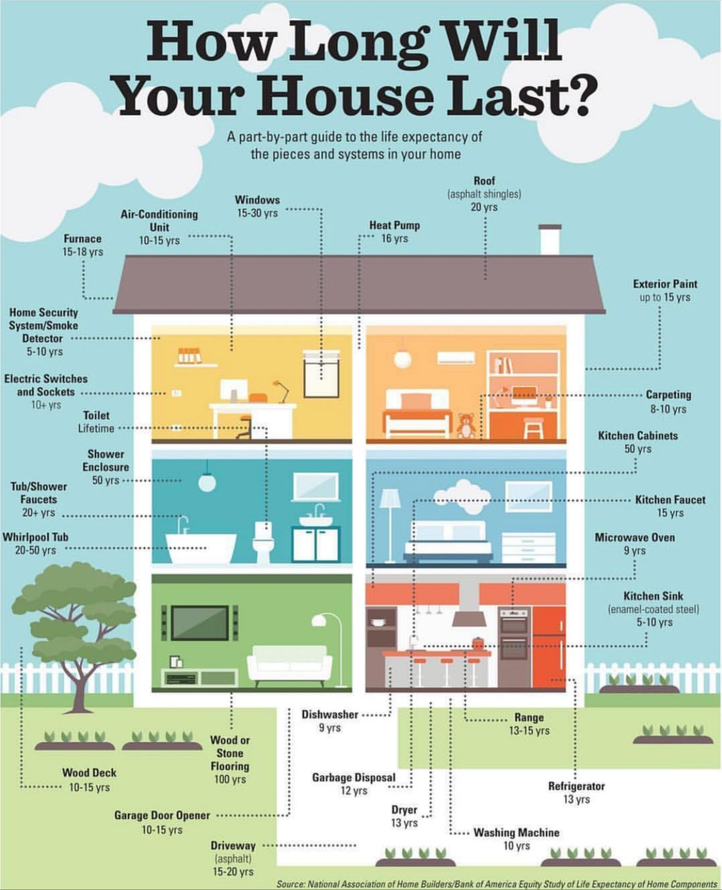 How Long Will Your House Last House System Home Buying Homeowner