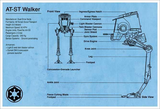 Star wars at st walker diagram star wars badassery pinterest star wars at st walker diagram malvernweather Image collections