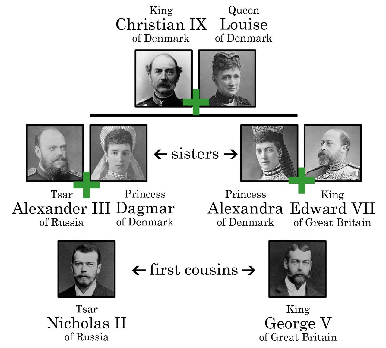the lineage of the british royal family elizabeth ii sons and how are tsar nicholas ii of russia and king george v of great britain related