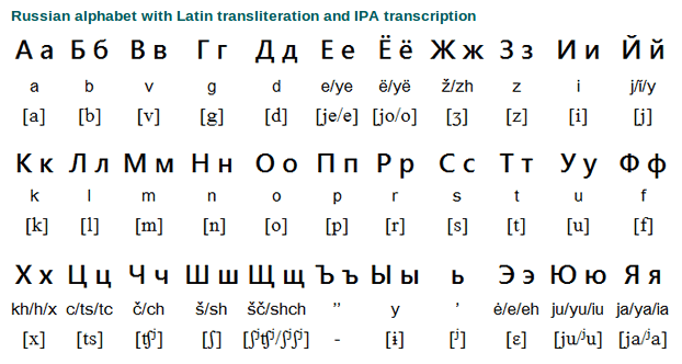 This not see russian letters