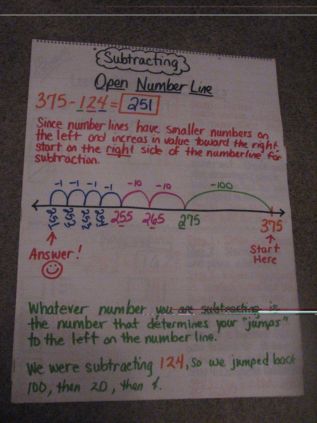 Number Line Anchor Chart Math Anchor Charts Teaching Math Math Strategies