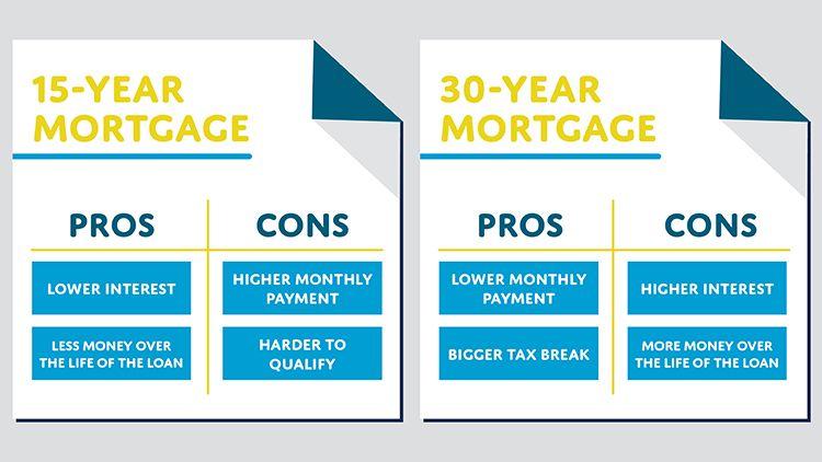 15 year vs 30 year mortgage calculator