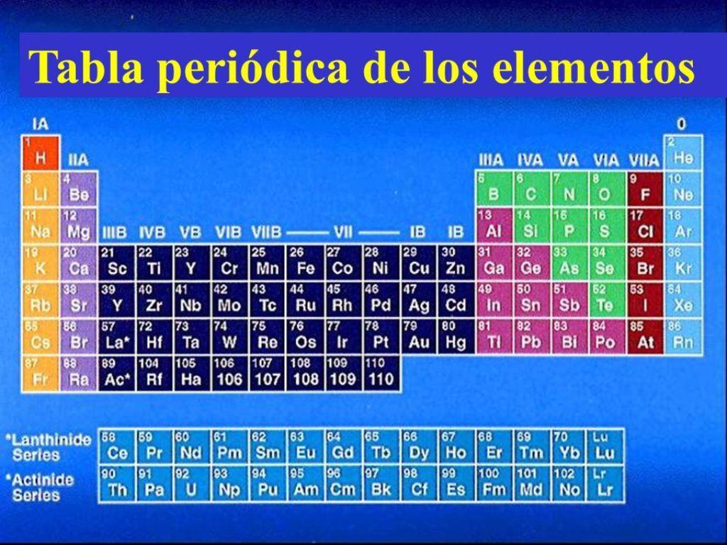 Tabla periodica pdf numeros de oxidacion tabla periodica completa tabla periodica pdf numeros de oxidacion tabla periodica completa pdf tabla periodica completa actualizada urtaz Choice Image