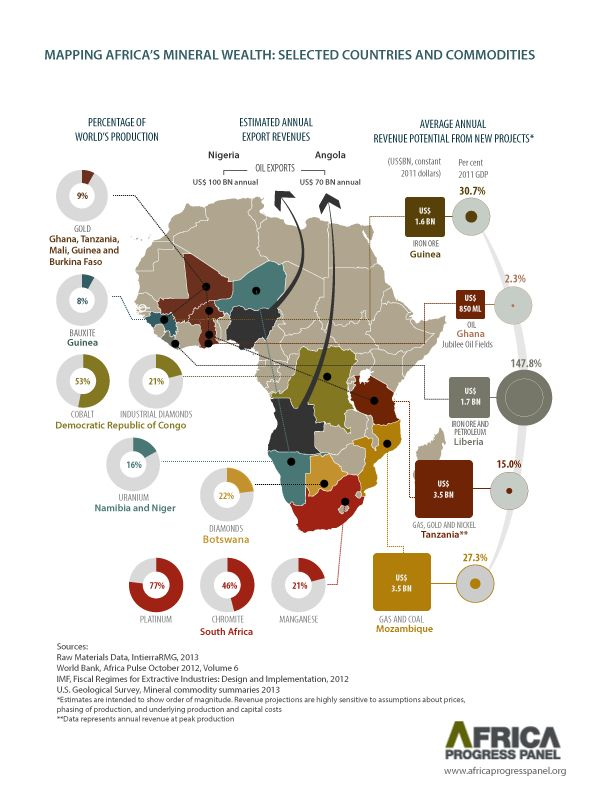 Visualizing Africas Mineral Wealth. #minerals #africa #one #map