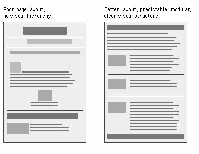 Diagram Poor Layout Versus Balanced Layout From The Web Style Guide 2nd Edition Design Grids For Web Pag Design Website Design Inspiration Web Style Guide