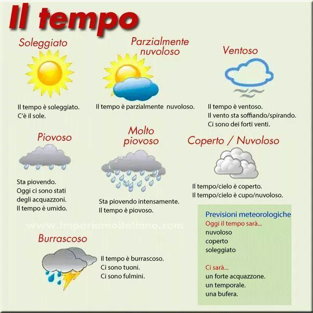 Il Tempo Atmosferico Lingua Italiana Imparare L Italiano