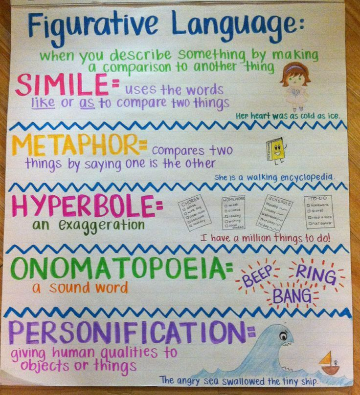 Figurative Language Anchor Chart  Anchor Charts