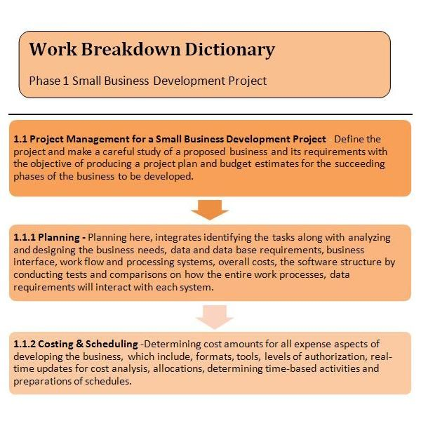 Sample WBS Dictionary for Phase 1 Small Business Development - work breakdown structure sample