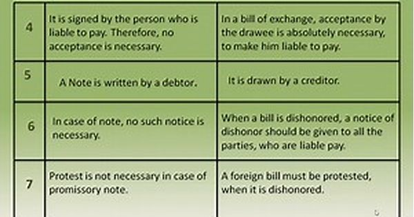 Difference between promissory note and bill of exchange - Bing