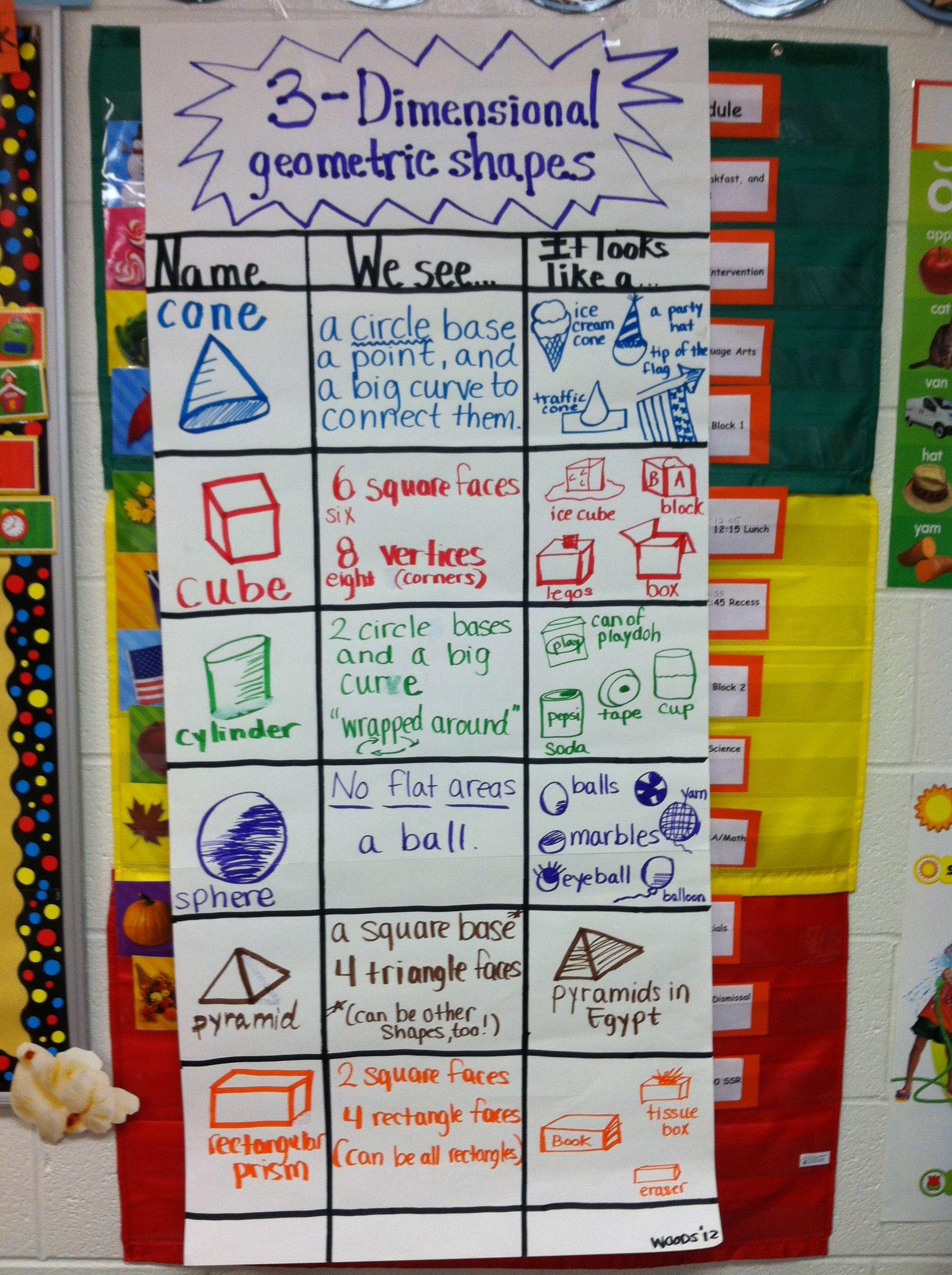 3d Dimensional Shapes Chart Math Charts Math Kindergarten Math