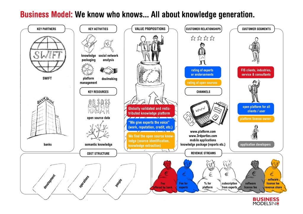 Business model canvas business model pinterest