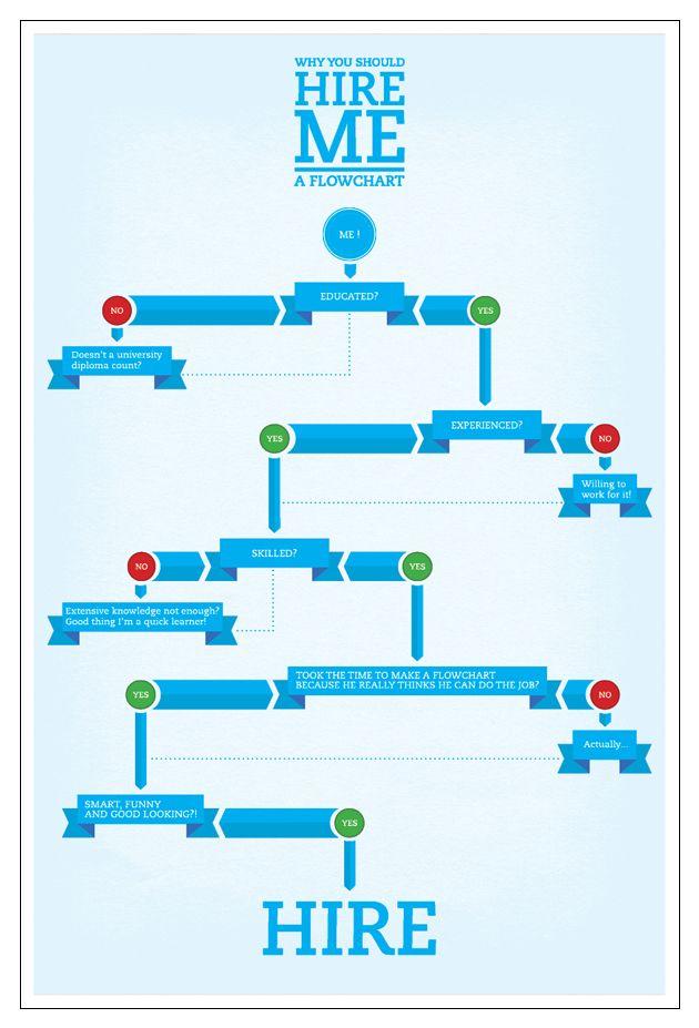 I like ze ribbons Grgrgrlll ribbaans Cool Flowcharts - what is a flowchart