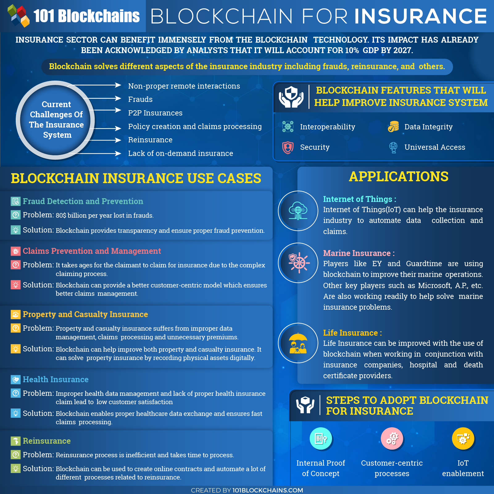 Blockchain For Insurance Use Cases And Applications Blockchain Blockchain Technology Fintech